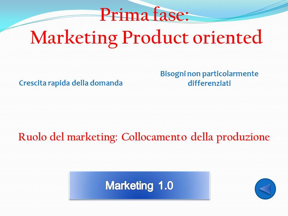 Prima fase: Marketing Product oriented Crescita rapida della domanda Bisogni non particolarmente differenziati Ruolo del marketing: Collocamento della