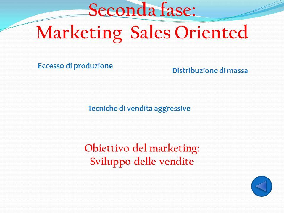 Seconda fase: Marketing Sales Oriented Distribuzione di massa Tecniche di vendita aggressive Obiettivo del marketing: Sviluppo delle vendite Eccesso d