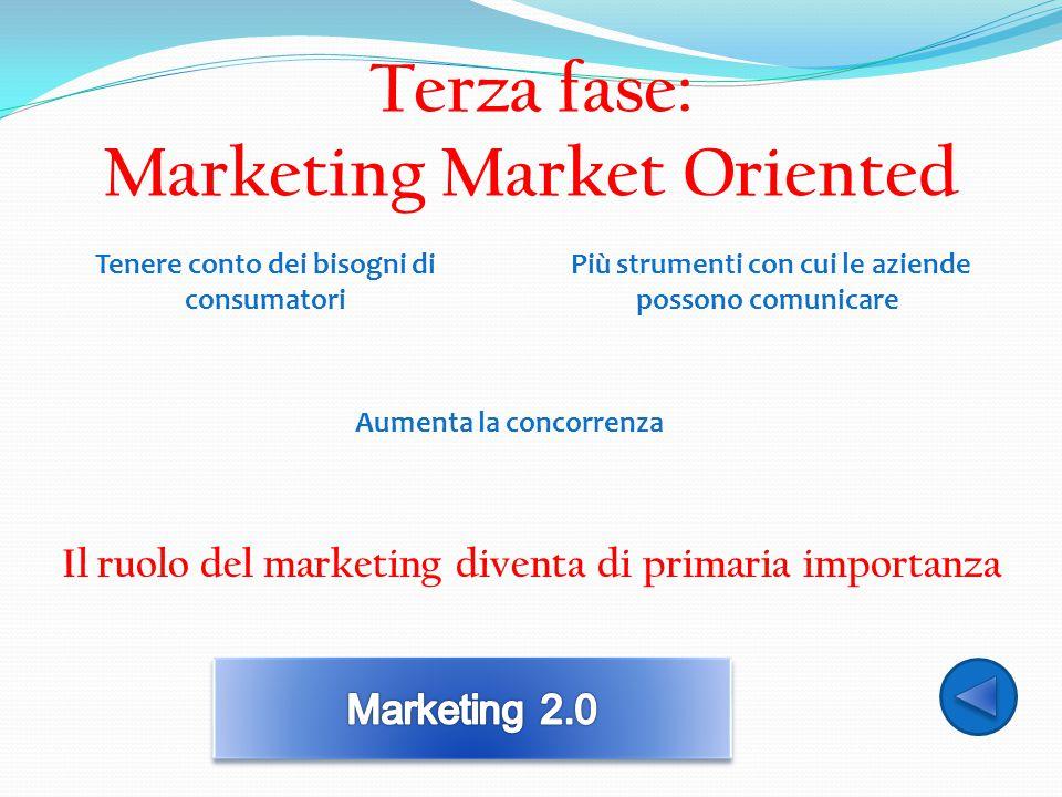 Terza fase: Marketing Market Oriented Aumenta la concorrenza Il ruolo del marketing diventa di primaria importanza Tenere conto dei bisogni di consuma