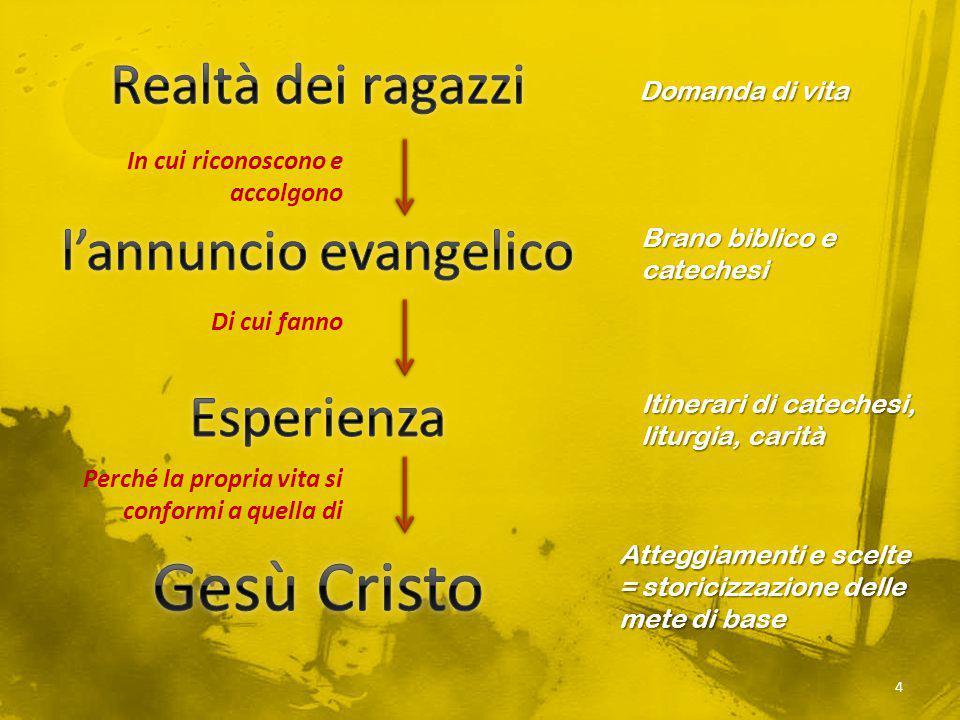 Domanda di vita Brano biblico e catechesi Itinerari di catechesi, liturgia, carità Atteggiamenti e scelte = storicizzazione delle mete di base In cui