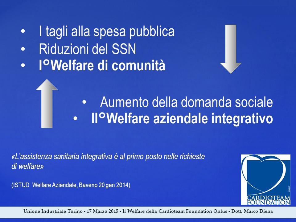 Unione Industriale Torino - 17 Marzo 2015 - Il Welfare della Cardioteam Foundation Onlus - Dott. Marco Diena I tagli alla spesa pubblica Riduzioni del
