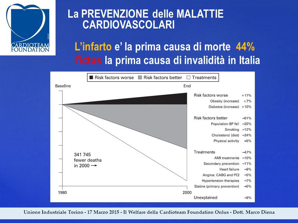 Unione Industriale Torino - 17 Marzo 2015 - Il Welfare della Cardioteam Foundation Onlus - Dott. Marco Diena La PREVENZIONE delle MALATTIE CARDIOVASCO