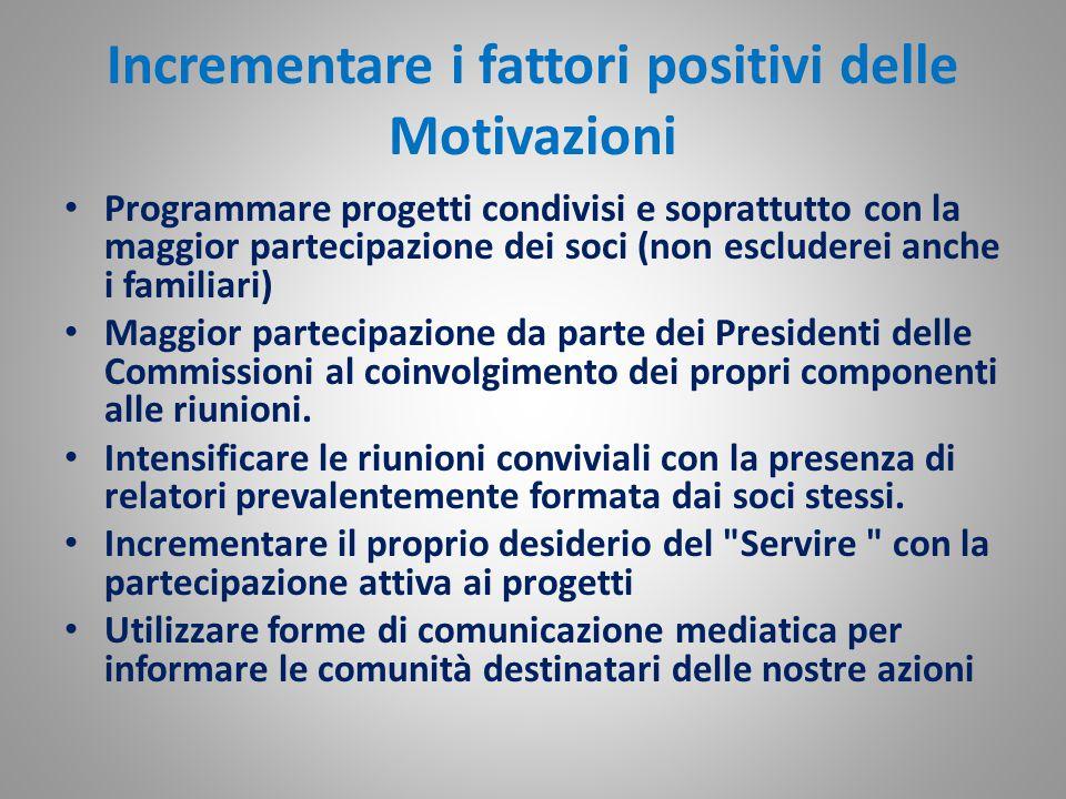 Incrementare i fattori positivi delle Motivazioni Programmare progetti condivisi e soprattutto con la maggior partecipazione dei soci (non escluderei