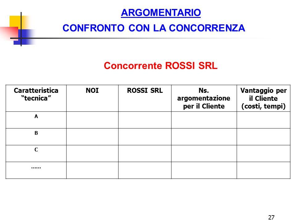 """27 ARGOMENTARIO CONFRONTO CON LA CONCORRENZA Concorrente ROSSI SRL Caratteristica """"tecnica"""" NOIROSSI SRLNs. argomentazione per il Cliente Vantaggio pe"""