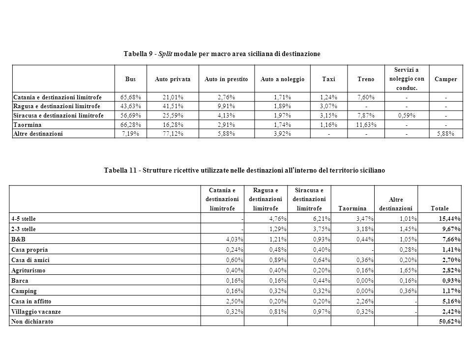 BusAuto privataAuto in prestitoAuto a noleggioTaxiTreno Servizi a noleggio con conduc. Camper Catania e destinazioni limitrofe65,68%21,01%2,76%1,71%1,