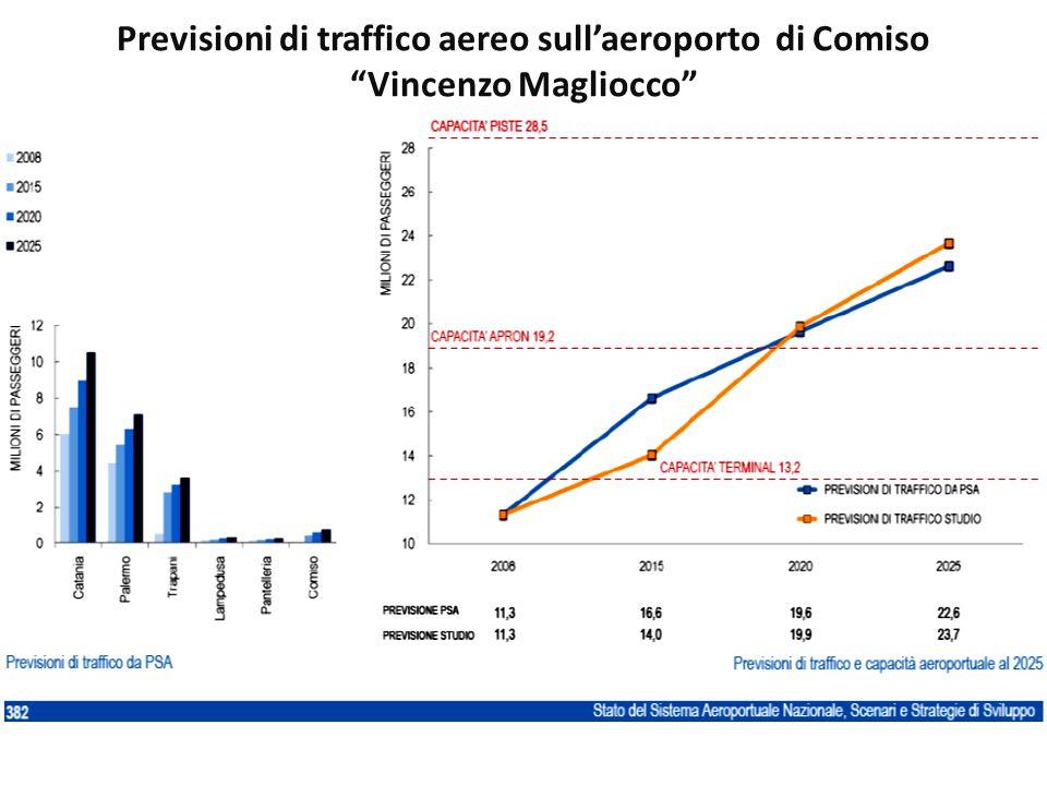 Previsioni di traffico aereo sull'aeroporto di Comiso Vincenzo Magliocco