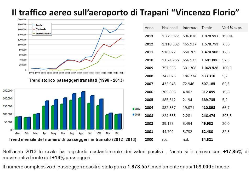 Trend storico passeggeri transitati (1998 - 2013) Nell'anno 2013 lo scalo ha registrato costantemente dei valori positivi, l anno si è chiuso con +17,86% di movimenti a fronte del +19% passeggeri.
