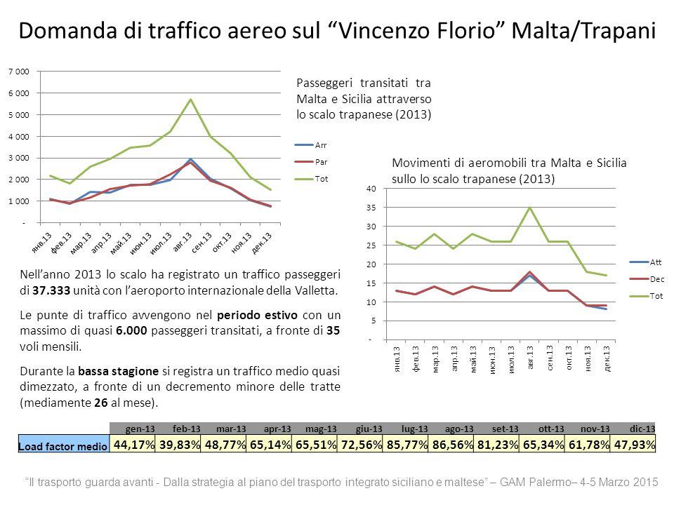 Passeggeri transitati tra Malta e Sicilia attraverso lo scalo trapanese (2013) Nell'anno 2013 lo scalo ha registrato un traffico passeggeri di 37.333 unità con l'aeroporto internazionale della Valletta.