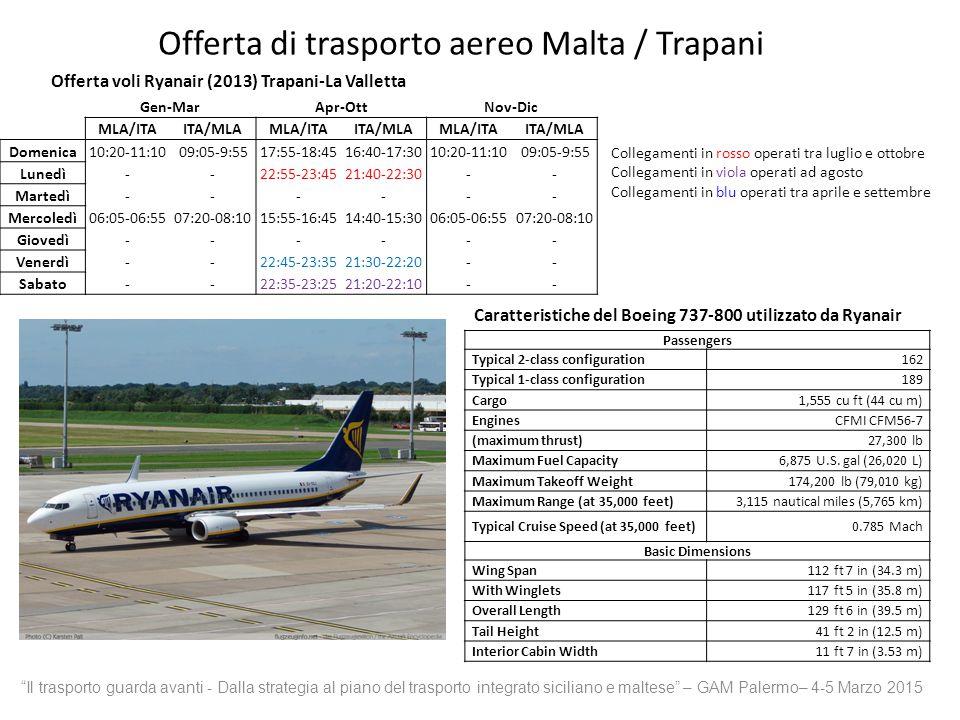 Offerta di trasporto aereo Malta / Trapani Offerta voli Ryanair (2013) Trapani-La Valletta Collegamenti in rosso operati tra luglio e ottobre Collegamenti in viola operati ad agosto Collegamenti in blu operati tra aprile e settembre Passengers Typical 2-class configuration162 Typical 1-class configuration189 Cargo1,555 cu ft (44 cu m) EnginesCFMI CFM56-7 (maximum thrust)27,300 lb Maximum Fuel Capacity6,875 U.S.