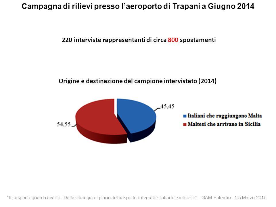 Campagna di rilievi presso l'aeroporto di Trapani a Giugno 2014 220 interviste rappresentanti di circa 800 spostamenti Origine e destinazione del camp