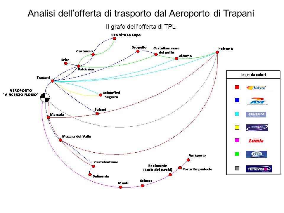 Analisi dell'offerta di trasporto dal Aeroporto di Trapani Il grafo dell'offerta di TPL