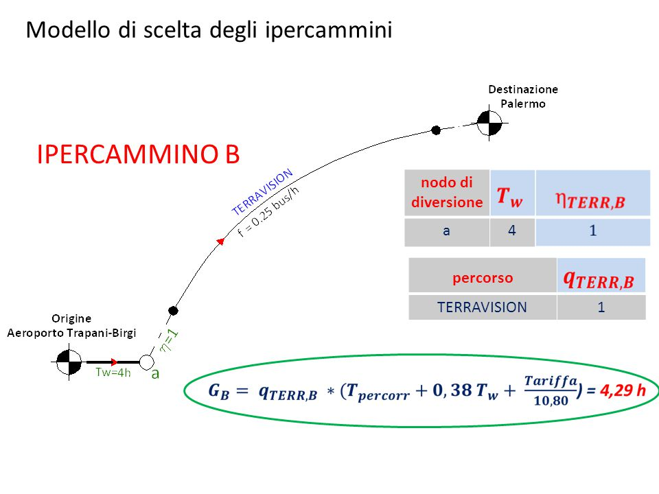 IPERCAMMINO B percorso TERRAVISION1 nodo di diversione a4 Modello di scelta degli ipercammini