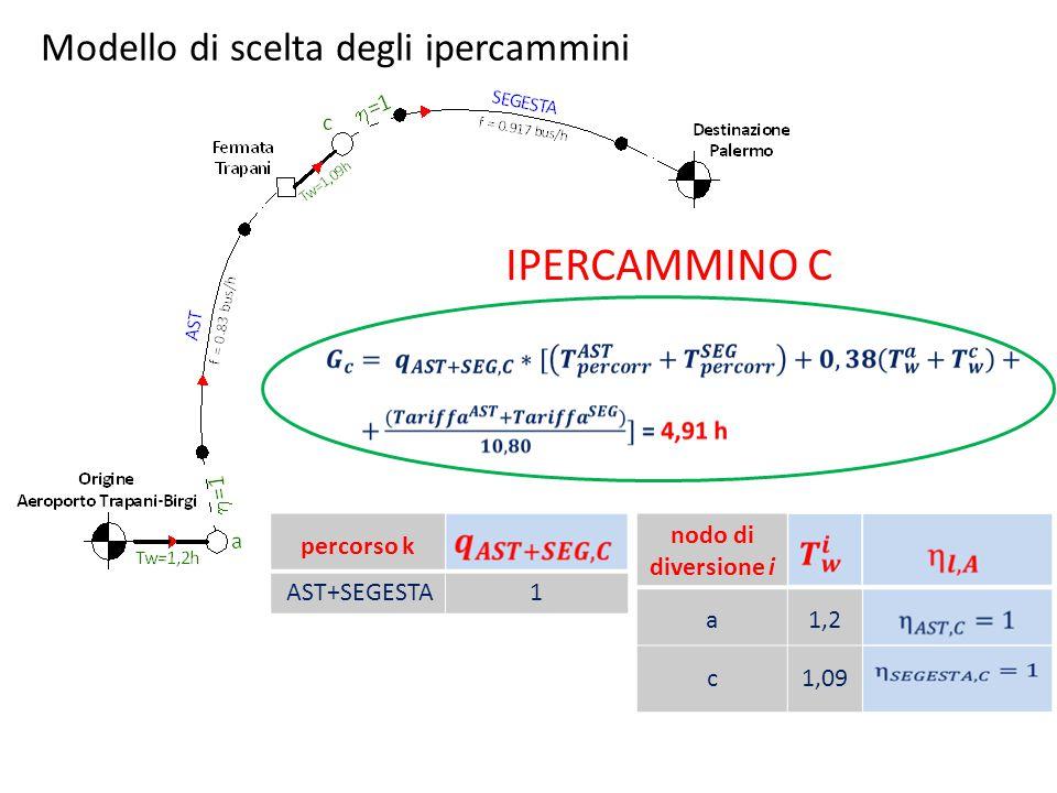 IPERCAMMINO C Modello di scelta degli ipercammini percorso k AST+SEGESTA1 nodo di diversione i a1,2 c1,09