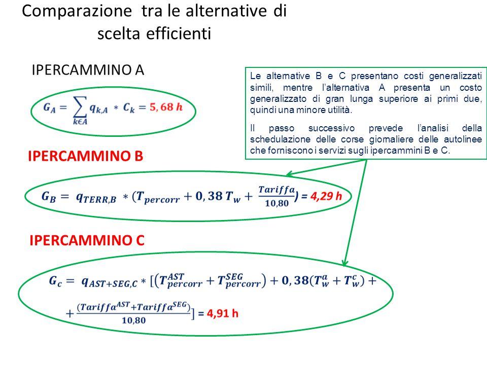 Comparazione tra le alternative di scelta efficienti IPERCAMMINO A IPERCAMMINO B IPERCAMMINO C Le alternative B e C presentano costi generalizzati simili, mentre l'alternativa A presenta un costo generalizzato di gran lunga superiore ai primi due, quindi una minore utilità.
