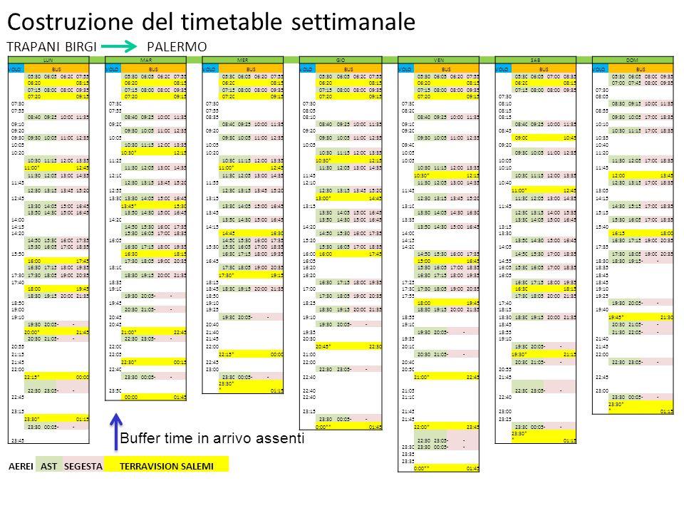 Costruzione del timetable settimanale TRAPANI BIRGI PALERMO LUN MARMERGIO VEN SAB DOM VOLOBUSVOLOBUSVOLOBUSVOLOBUSVOLOBUSVOLOBUSVOLOBUS 05:3006:0506:2