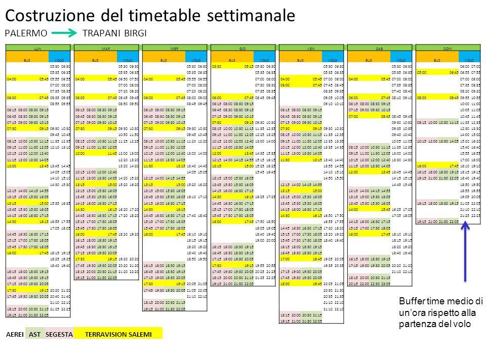 Costruzione del timetable settimanale PALERMO TRAPANI BIRGI LUNMARMERGIOVENSABDOM BUSVOLOBUSVOLOBUSVOLOBUSVOLOBUSVOLOBUSVOLOBUSVOLO 05:3006:30 05:3006