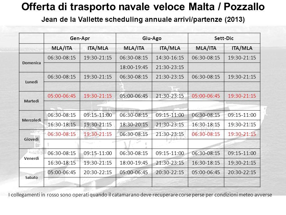 Offerta di trasporto navale veloce Malta / Pozzallo Jean de la Vallette scheduling annuale arrivi/partenze (2013) I collegamenti in rosso sono operati quando il catamarano deve recuperare corse perse per condizioni meteo avverse Gen-AprGiu-AgoSett-Dic MLA/ITAITA/MLAMLA/ITAITA/MLAMLA/ITAITA/MLA Domenica 06:30-08:1519:30-21:1506:30-08:1514:30-16:1506:30-08:1519:30-21:15 18:00-19:4521:30-23:15 Lunedì 06:30-08:1519:30-21:1506:30-08:1521:30-23:1506:30-08:1519:30-21:15 Martedì 05:00-06:4519:30-21:1505:00-06:4521:30-23:1505:00-06:4519:30-21:15 Mercoledì 06:30-08:1509:15-11:0006:30-08:1509:15-11:0006:30-08:1509:15-11:00 16:30-18:1519:30-21:1518:30-20:1521:30-23:1516:30-18:1519:30-21:15 Giovedì 06:30-08:1519:30-21:1506:30-08:1521:30-23:1506:30-08:1519:30-21:15 Venerdì 06:30-08:1509:15-11:0006:30-08:1509:15-11:0006:30-08:1509:15-11:00 16:30-18:1519:30-21:1518:00-19:4521:30-23:1516:30-18:1519:30-21:15 Sabato 05:00-06:4520:30-22:1505:00-06:4520:30-22:1505:00-06:4520:30-22:15