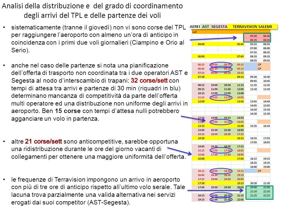 Analisi della distribuzione e del grado di coordinamento degli arrivi del TPL e delle partenze dei voli