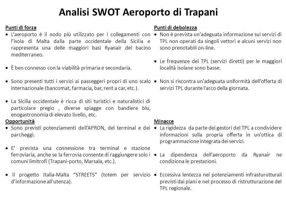 Analisi SWOT Aeroporto di Trapani Punti di forzaPunti di debolezza  L'aeroporto è il nodo più utilizzato per I collegamenti con l'isola di Malta dalla parte occidentale della Sicilia e rappresenta una delle maggiori basi Ryanair del bacino mediterraneo.