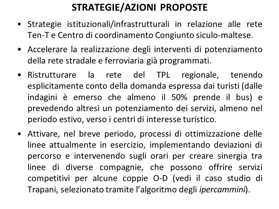 STRATEGIE/AZIONI PROPOSTE Strategie istituzionali/infrastrutturali in relazione alle rete Ten-T e Centro di coordinamento Congiunto siculo-maltese.