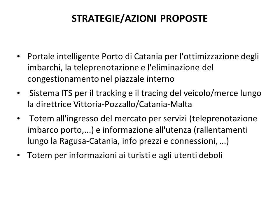 STRATEGIE/AZIONI PROPOSTE Portale intelligente Porto di Catania per l'ottimizzazione degli imbarchi, la teleprenotazione e l'eliminazione del congesti