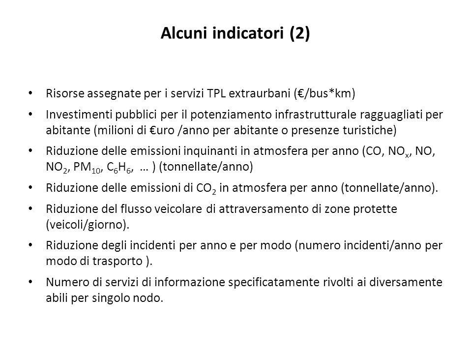 Risorse assegnate per i servizi TPL extraurbani (€/bus*km) Investimenti pubblici per il potenziamento infrastrutturale ragguagliati per abitante (milioni di €uro /anno per abitante o presenze turistiche) Riduzione delle emissioni inquinanti in atmosfera per anno (CO, NO x, NO, NO 2, PM 10, C 6 H 6, … ) (tonnellate/anno) Riduzione delle emissioni di CO 2 in atmosfera per anno (tonnellate/anno).