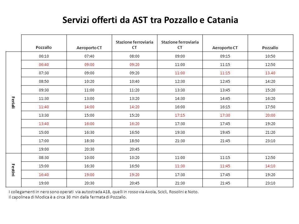 Servizi offerti da AST tra Pozzallo e Catania PozzalloAeroporto CT Stazione ferroviaria CT Aeroporto CTPozzallo Feriali 06:1007:4008:0009:0009:1510:50