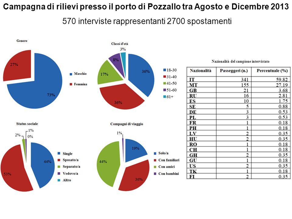 Campagna di rilievi presso il porto di Pozzallo tra Agosto e Dicembre 2013 570 interviste rappresentanti 2700 spostamenti Nazionalità del campione int