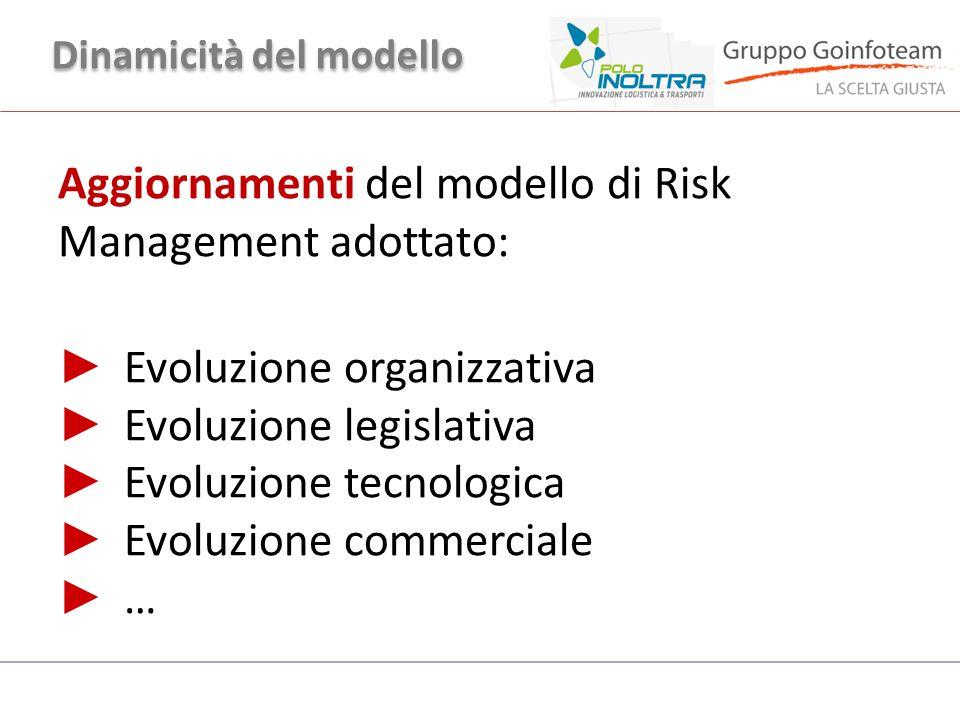 Dinamicità del modello Aggiornamenti del modello di Risk Management adottato: ► Evoluzione organizzativa ► Evoluzione legislativa ► Evoluzione tecnolo