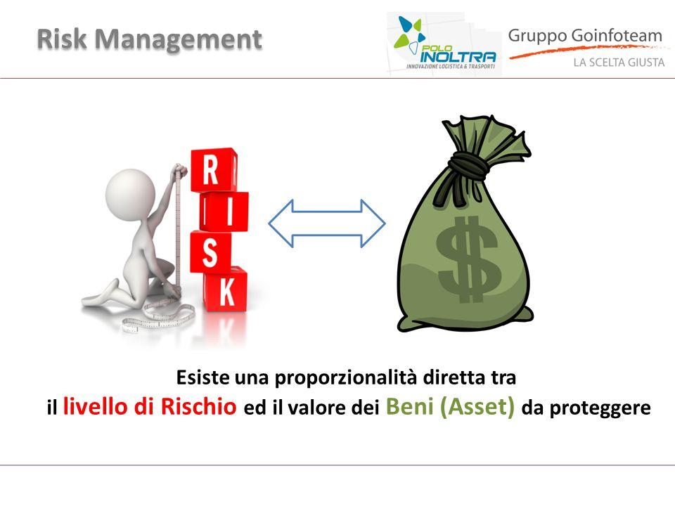 Risk Management Esiste una proporzionalità diretta tra il livello di Rischio ed il valore dei Beni (Asset) da proteggere