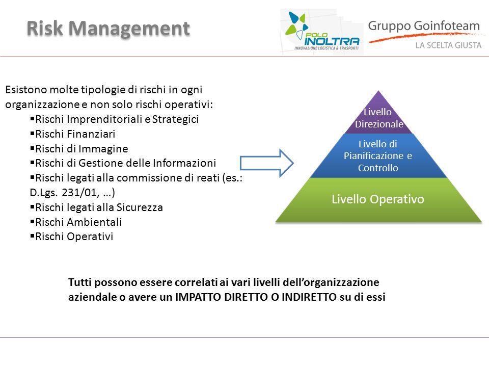 Risk Management Livello Direzionale Livello di Pianificazione e Controllo Livello Operativo Esistono molte tipologie di rischi in ogni organizzazione