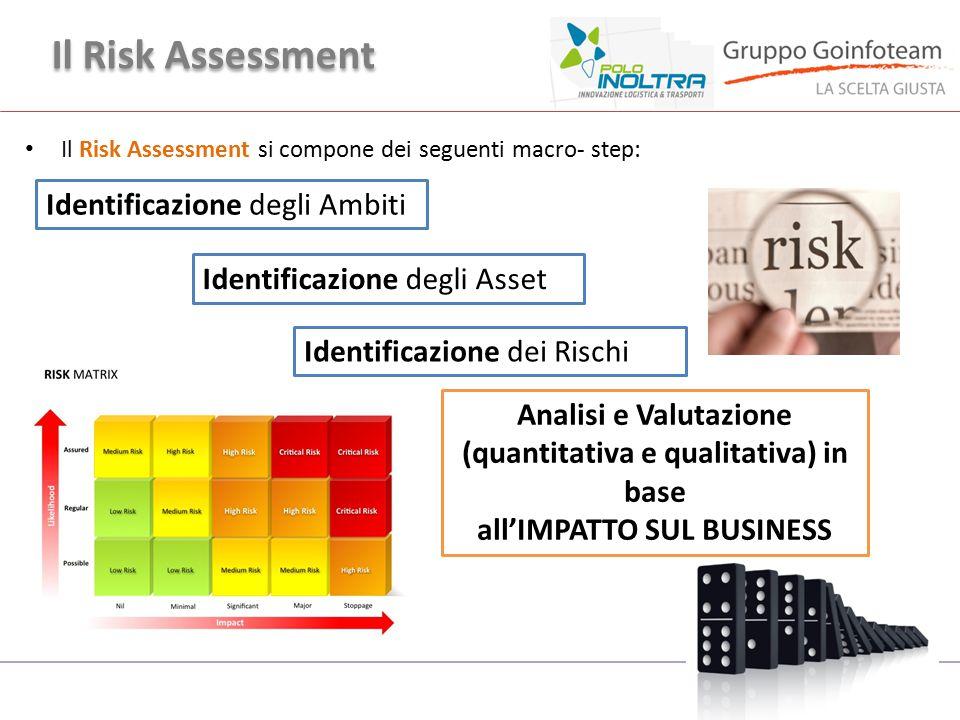 Il Risk Assessment Il Risk Assessment si compone dei seguenti macro- step: Identificazione dei Rischi Analisi e Valutazione (quantitativa e qualitativ