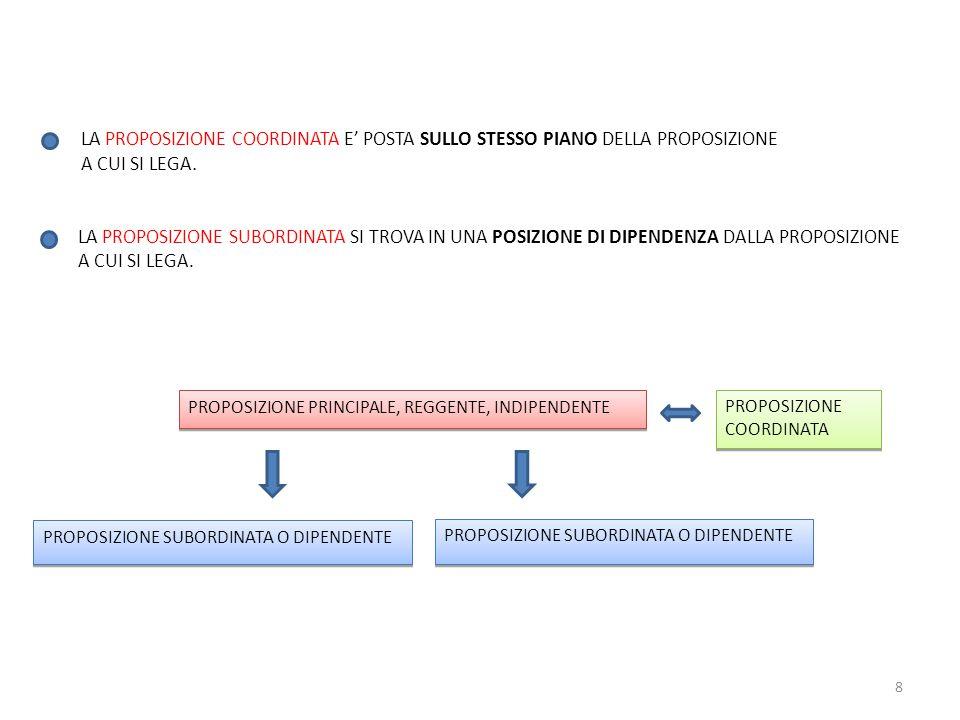 LA PROPOSIZIONE COORDINATA E' POSTA SULLO STESSO PIANO DELLA PROPOSIZIONE A CUI SI LEGA.