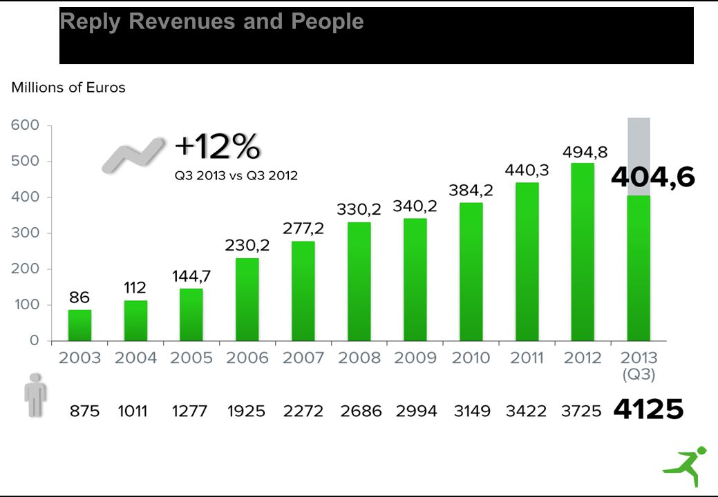 Reply Revenues and People