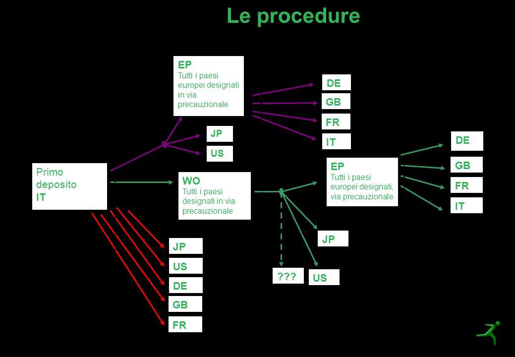 Le procedure Primo deposito IT EP Tutti i paesi europei designati in via precauzionale US JP WO Tutti i paesi designati in via precauzionale US JP DE