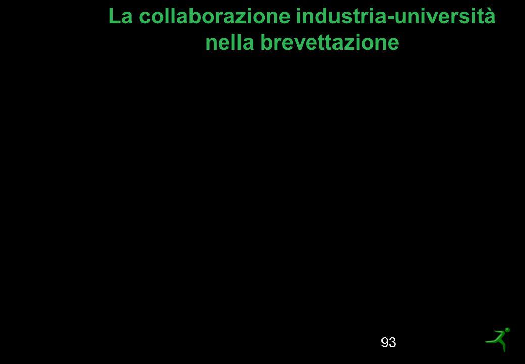 La collaborazione industria-università nella brevettazione 93