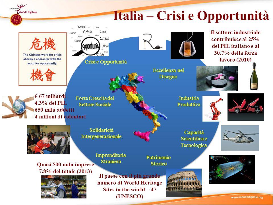 Italia – Crisi e Opportunità Crisi e Opportunità Solidarietà Intergenerazionale Forte Crescita del Settore Sociale Eccellenza nel Disegno Capacità Scientifica e Tecnologica Patrimonio Storico Industria Produttiva Imprenditoria Straniera Il paese con il più grande numero di World Heritage Sites in the world – 47 (UNESCO) Il settore industriale contribuisce al 25% del PIL italiano e al 30.7% della forza lavoro (2010) € 67 miliardi 4.3% del PIL 650 mila addetti 4 milioni di volontari Quasi 500 mila imprese 7.8% del totale (2013)