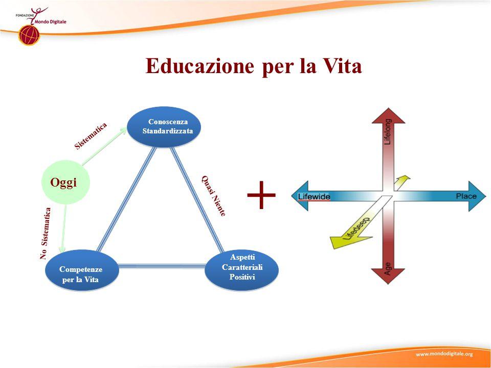 Educazione per la Vita Oggi Sistematica No Sistematica Conoscenza Standardizzata Competenze per la Vita Aspetti Caratteriali Positivi Quasi Niente +