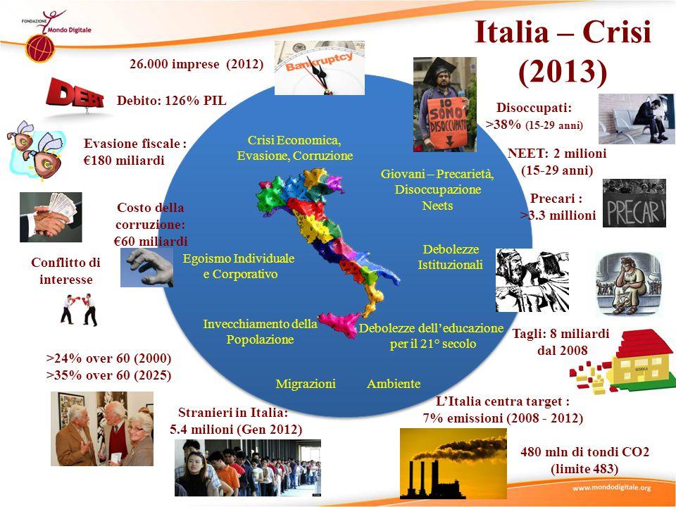 Italia – Crisi (2013) Crisi Economica, Evasione, Corruzione Invecchiamento della Popolazione Egoismo Individuale e Corporativo Giovani – Precarietà, Disoccupazione Neets Debolezze dell'educazione per il 21° secolo Debolezze Istituzionali Ambiente Migrazioni Disoccupati: >38% (15-29 anni) NEET: 2 milioni (15-29 anni) Precari : >3.3 millioni 26.000 imprese (2012) Costo della corruzione: €60 miliardi Evasione fiscale : €180 miliardi Conflitto di interesse Debito: 126% PIL >24% over 60 (2000) >35% over 60 (2025) Stranieri in Italia: 5.4 milioni (Gen 2012) L'Italia centra target : 7% emissioni (2008 - 2012) 480 mln di tondi CO2 (limite 483) Tagli: 8 miliardi dal 2008