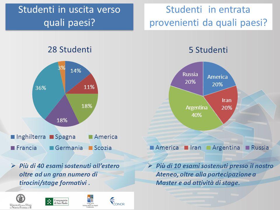 Studenti in uscita verso quali paesi. Studenti in entrata provenienti da quali paesi.