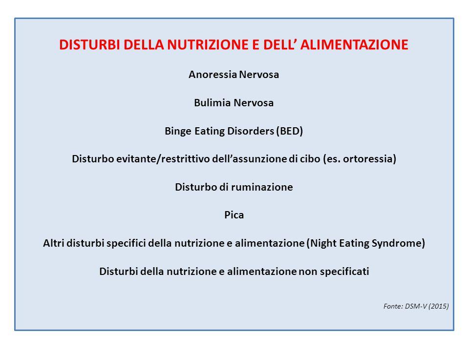 DISTURBI DELLA NUTRIZIONE E DELL' ALIMENTAZIONE Anoressia Nervosa Bulimia Nervosa Binge Eating Disorders (BED) Disturbo evitante/restrittivo dell'assunzione di cibo (es.