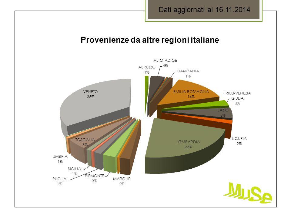 Provenienze da altre regioni italiane