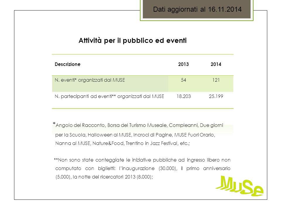 Dati aggiornati al 16.11.2014 Attività per il pubblico ed eventi * Angolo del Racconto, Borsa del Turismo Museale, Compleanni, Due giorni per la Scuola, Halloween al MUSE, Incroci di Pagine, MUSE Fuori Orario, Nanna al MUSE, Nature&Food, Trentino in Jazz Festival, etc.; **Non sono state conteggiate le iniziative pubbliche ad ingresso libero non computato con biglietti: l'inaugurazione (30.000), il primo anniversario (5.000), la notte dei ricercatori 2013 (8.000);