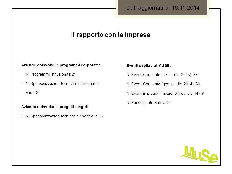 Il rapporto con le imprese Dati aggiornati al 16.11.2014 Aziende coinvolte in programmi corporate: N. Programmi istituzionali: 21 N. Sponsorizzazioni