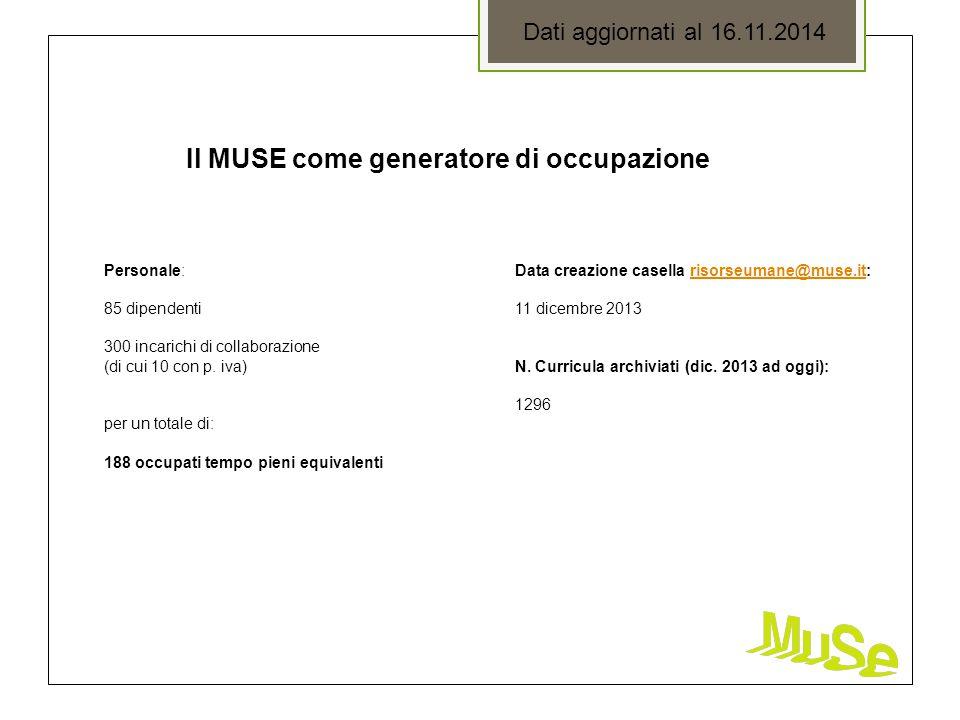 Il MUSE come generatore di occupazione Dati aggiornati al 16.11.2014 Personale: 85 dipendenti 300 incarichi di collaborazione (di cui 10 con p. iva) p
