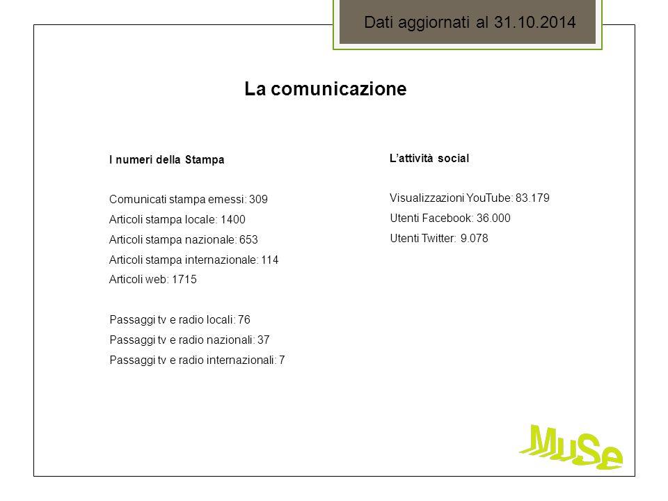 La comunicazione I numeri della Stampa Comunicati stampa emessi: 309 Articoli stampa locale: 1400 Articoli stampa nazionale: 653 Articoli stampa inter