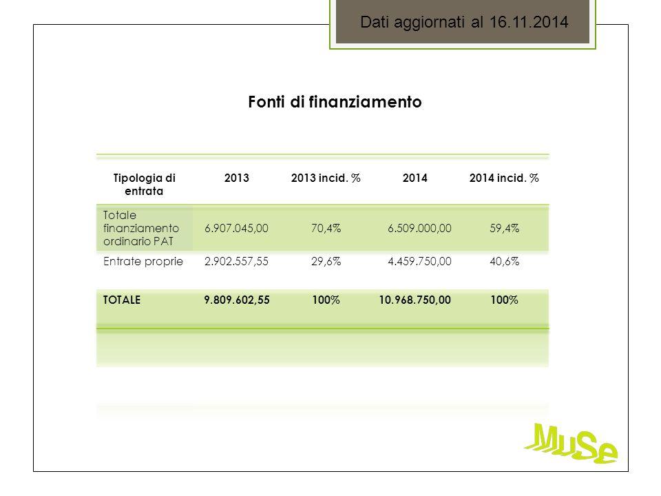 Dati aggiornati al 16.11.2014 Fonti di finanziamento