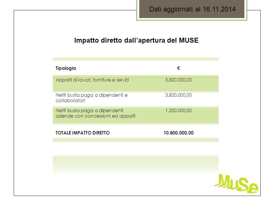 Dati aggiornati al 16.11.2014 Impatto diretto dall'apertura del MUSE