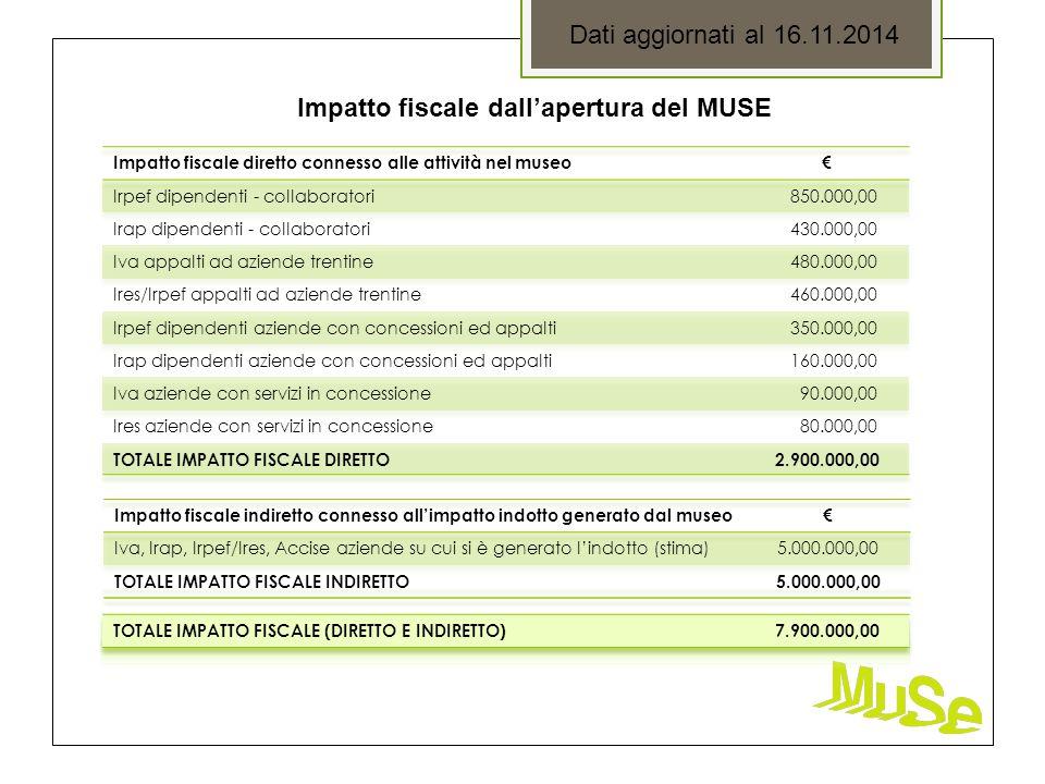 Dati aggiornati al 16.11.2014 Impatto fiscale dall'apertura del MUSE