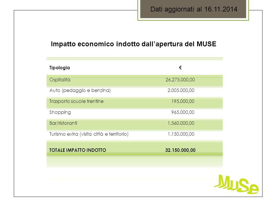 Dati aggiornati al 16.11.2014 Impatto economico indotto dall'apertura del MUSE